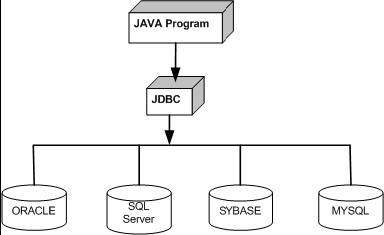 Java Training: -Mention JDBC (Java Database Connectivity